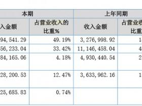 易付通2019年报:收入3068.9万余元,同比增长率33.50%