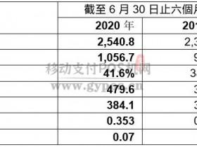 POS机终端厂家百富2020上半年卖了25.4亿港元