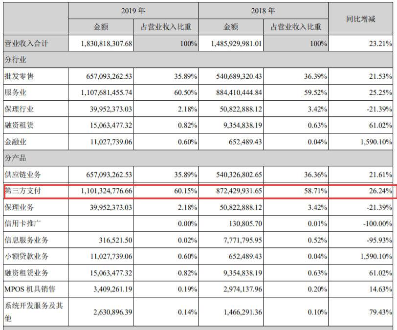 合利宝2019年年报营业额增涨27%,但纯利润降低3.23%