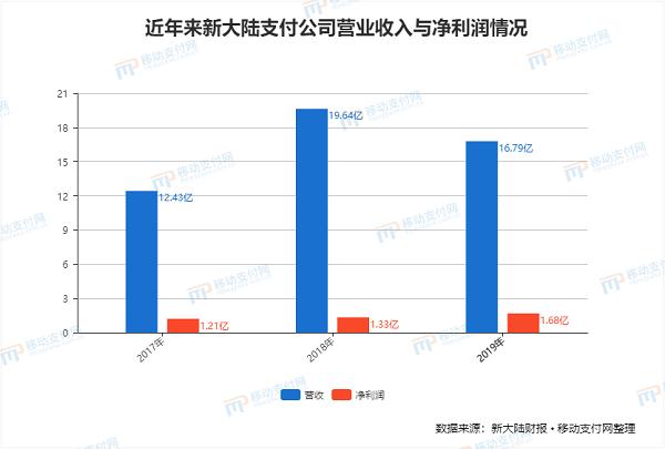 新大陆2019年年报POS营业总收入61.82亿,同比增长率3.94%