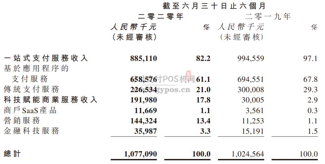 乐刷母公司移卡发布2020年上半年业绩,总收入10.8亿元