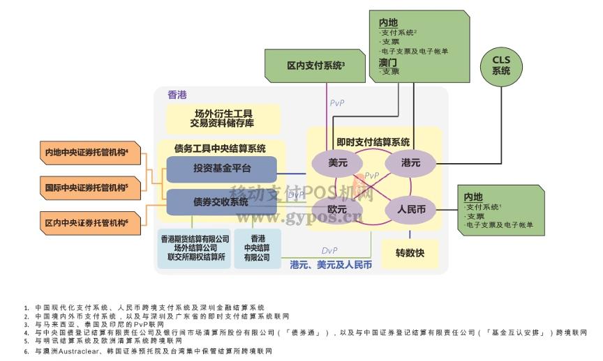 香港金融中心的支付清算体系是怎么样