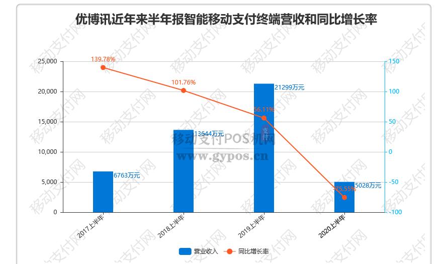 疫情下优博讯智能移动支付POS终端营收降75.55%