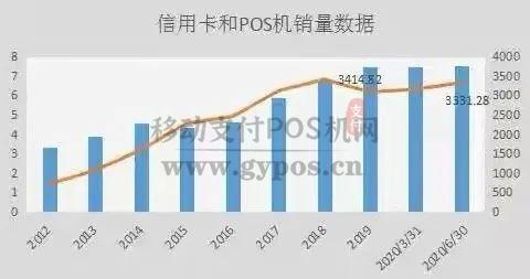 2020年换机潮来临,POS机终端销量数据直线上升