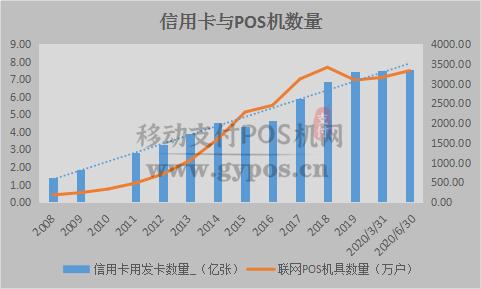 2020年的现在POS机销量持续增长的原因是什么?