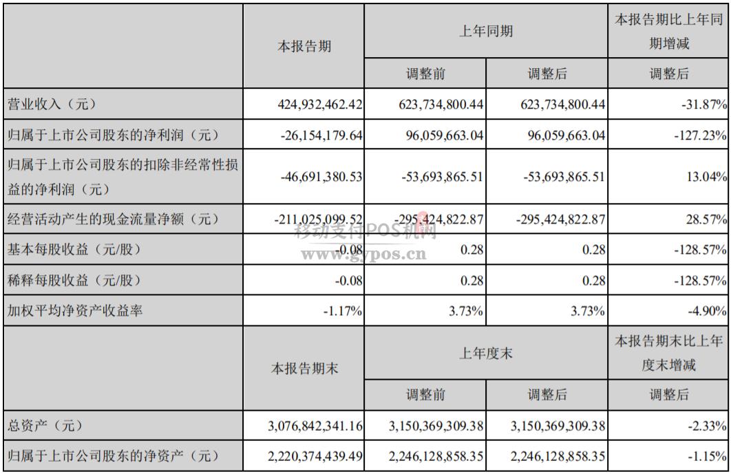 中科金财,金融科技服务减少近38% 净利润亏损2615万