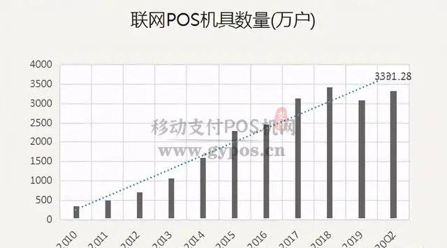 数字货币来临,POS机支付行业将迎来新的商机