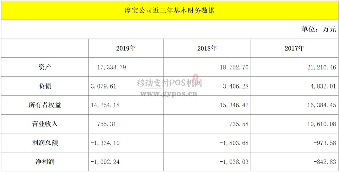 摩宝支付约14.5%股权挂牌转让
